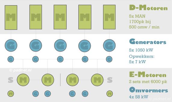 Schema voortstuwingsinstallatie
